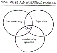 How to maximise profits by better production planning